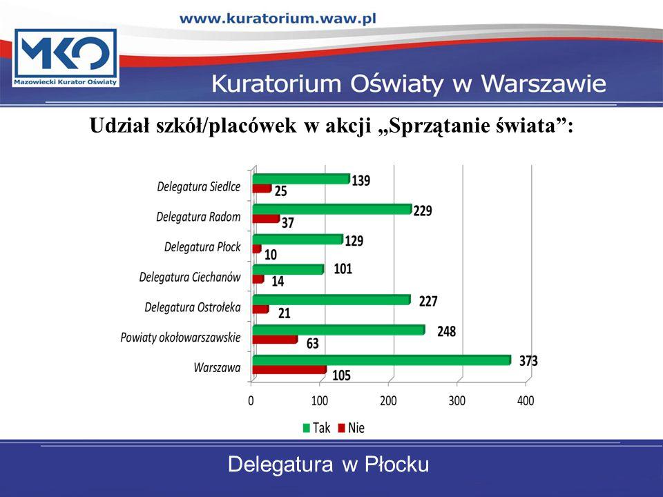 """Udział szkół/placówek w akcji """"Sprzątanie świata : Delegatura w Płocku"""