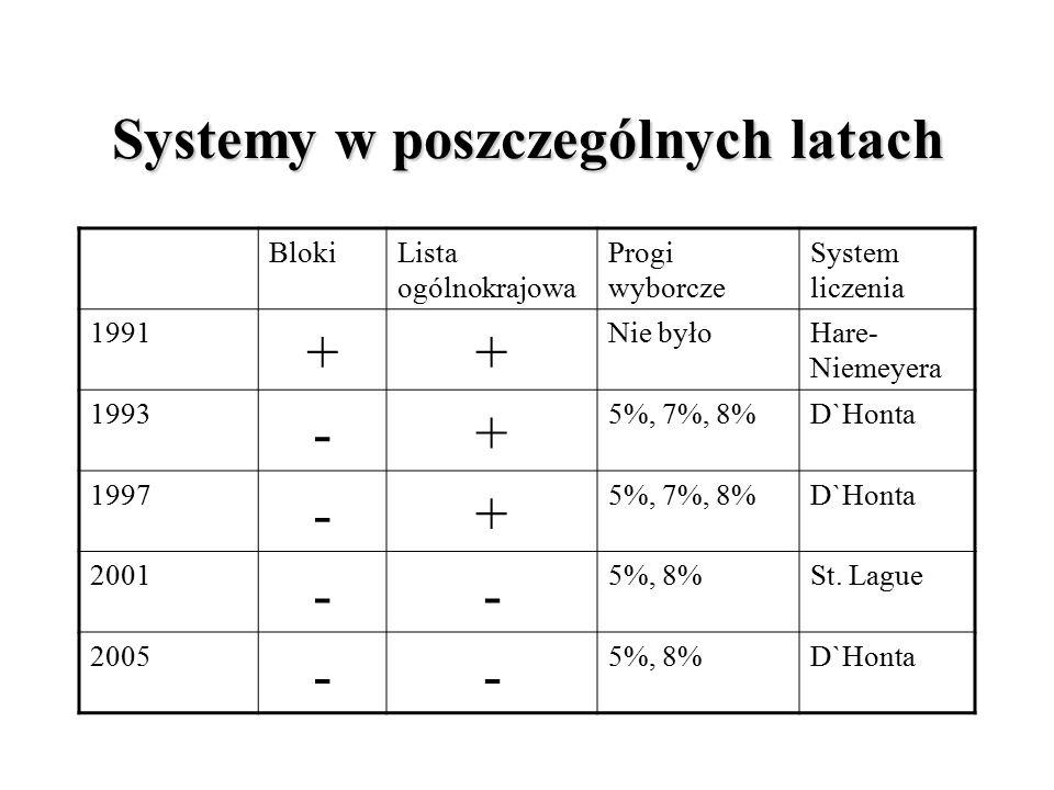 Systemy w poszczególnych latach BlokiLista ogólnokrajowa Progi wyborcze System liczenia 1991 ++ Nie byłoHare- Niemeyera 1993 -+ 5%, 7%, 8%D`Honta 1997 -+ 5%, 7%, 8%D`Honta 2001 -- 5%, 8%St.