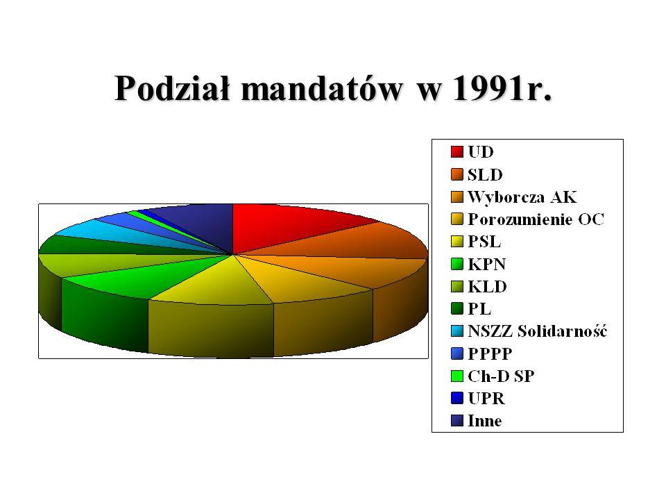 Podział mandatów w 1991r.
