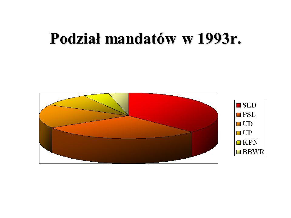 Podział mandatów w 1993r.
