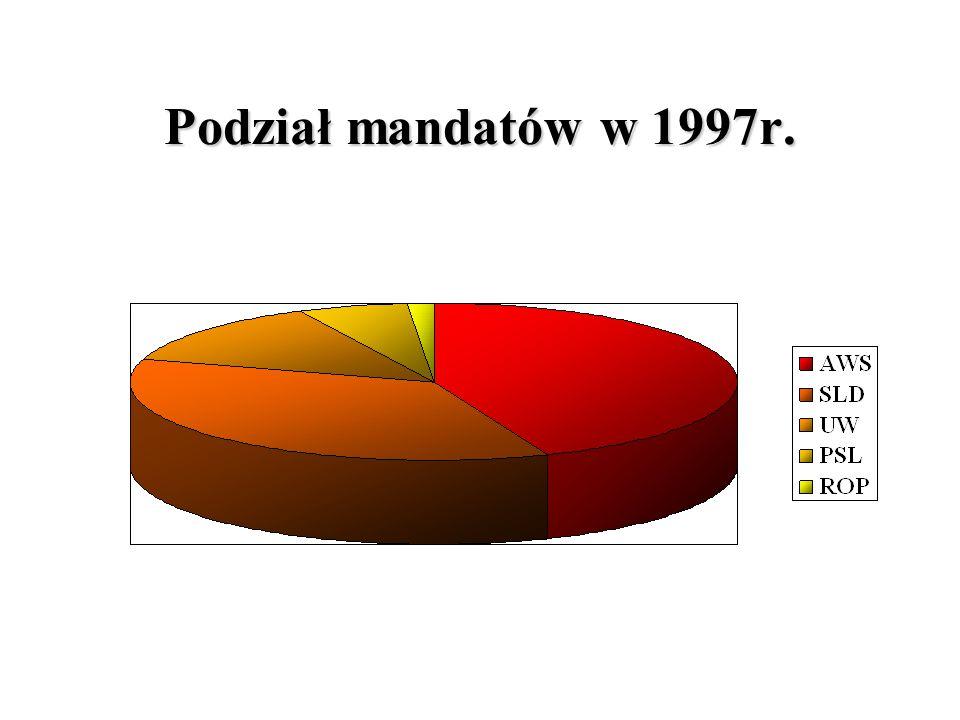 Podział mandatów w 1997r.