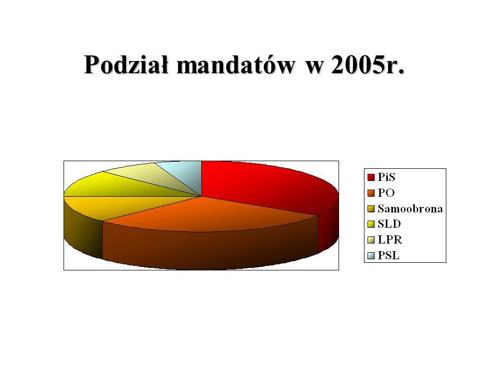 Podział mandatów w 2005r.