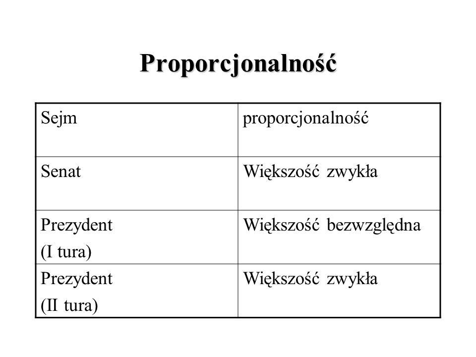 Proporcjonalność Sejmproporcjonalność SenatWiększość zwykła Prezydent (I tura) Większość bezwzględna Prezydent (II tura) Większość zwykła