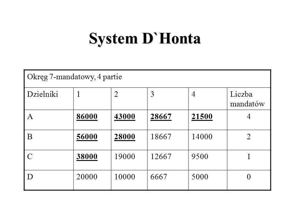 System D`Honta Okręg 7-mandatowy, 4 partie Dzielniki1234Liczba mandatów A860004300028667215004 B560002800018667140002 C38000190001266795001 D200001000