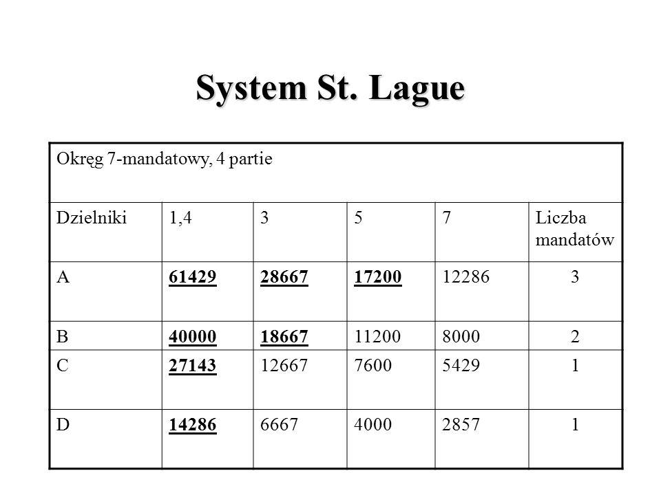 System Hare-Niemeyera Okręg 7-mandatowy, 4 partie KomitetyIlorazResztaDodatkowe mandaty Łącznie A=8600086000/28571=3,01 3 mandaty 0,0103 B=5600056000/28571=1,96 1 mandat 0,9612 C=3800038000/28571=1,33 1 mandat 0,3301 D=2000020000/28571=0,7 0 mandatów 0,711