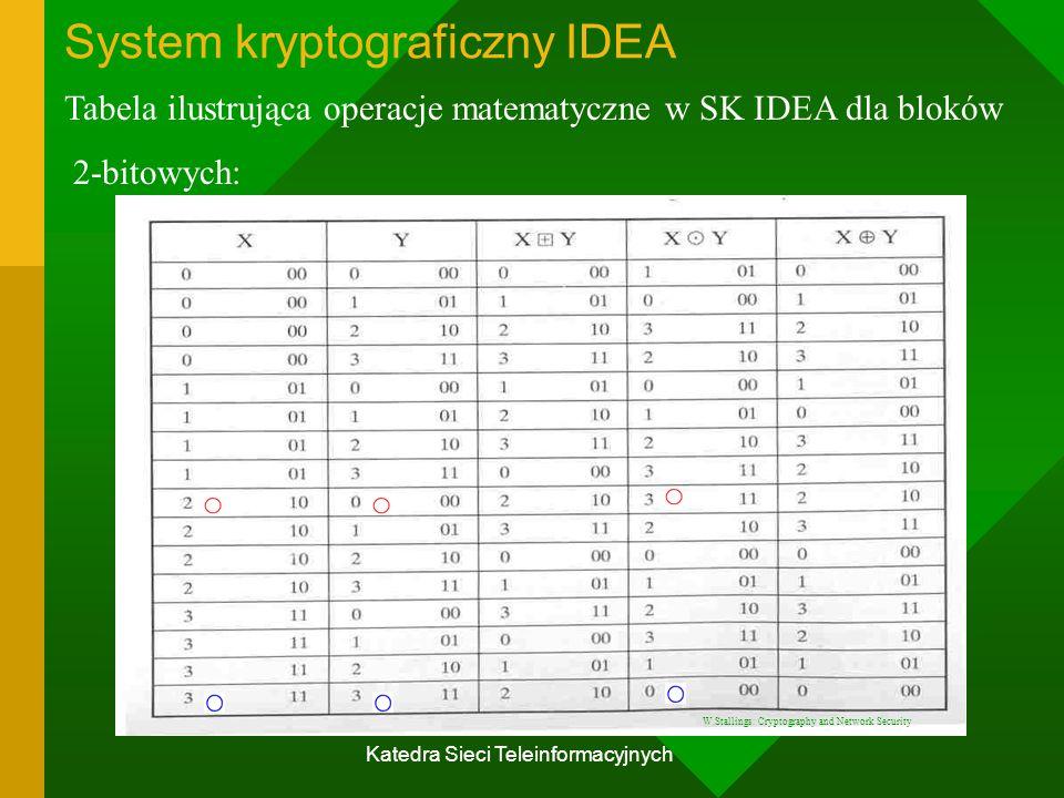 Katedra Sieci Teleinformacyjnych System kryptograficzny IDEA Tabela ilustrująca operacje matematyczne w SK IDEA dla bloków 2-bitowych: W.Stallings: Cryptography and Network Security