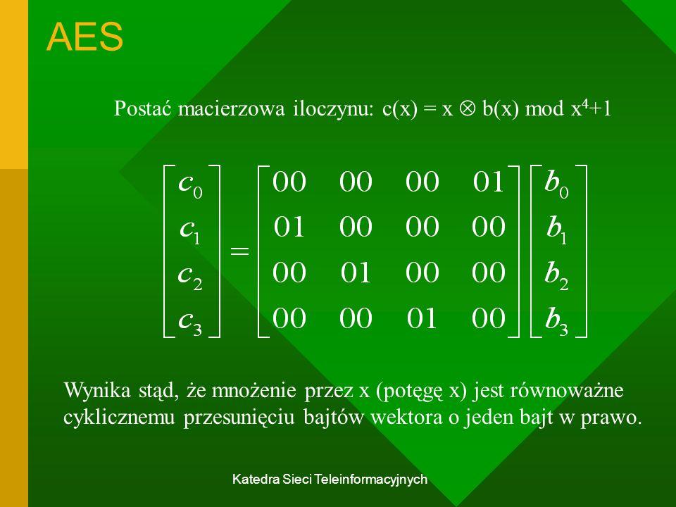Katedra Sieci Teleinformacyjnych AES Postać macierzowa iloczynu: c(x) = x  b(x) mod x 4 +1 Wynika stąd, że mnożenie przez x (potęgę x) jest równoważne cyklicznemu przesunięciu bajtów wektora o jeden bajt w prawo.