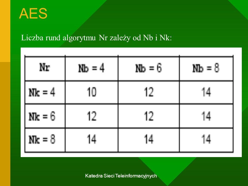 Katedra Sieci Teleinformacyjnych AES Liczba rund algorytmu Nr zależy od Nb i Nk: