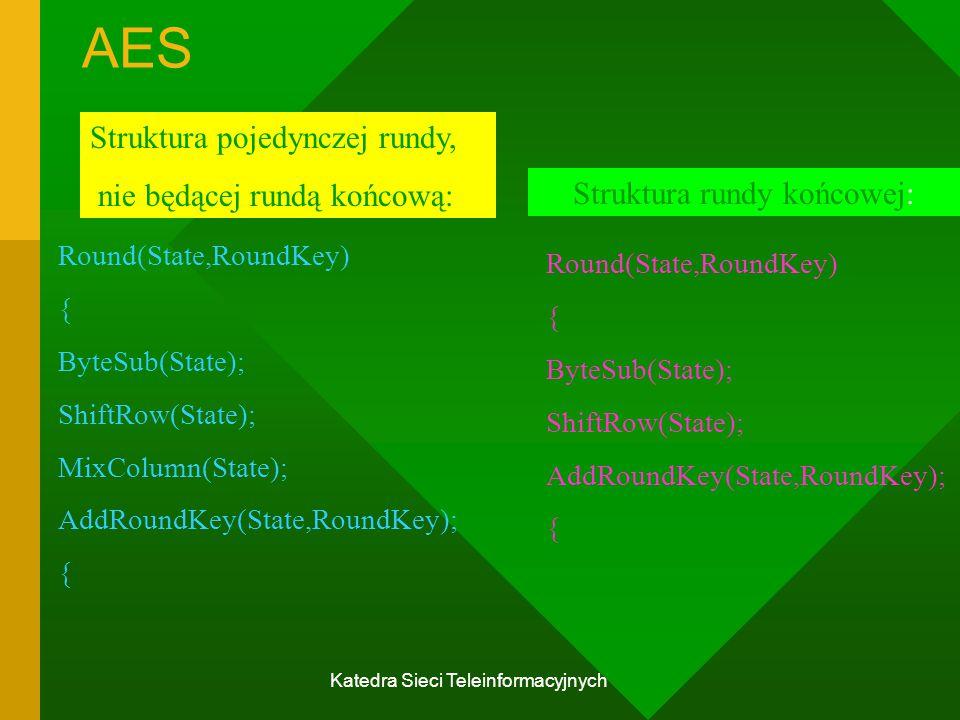 Katedra Sieci Teleinformacyjnych AES Struktura pojedynczej rundy, nie będącej rundą końcową: Round(State,RoundKey) { ByteSub(State); ShiftRow(State); MixColumn(State); AddRoundKey(State,RoundKey); { Round(State,RoundKey) { ByteSub(State); ShiftRow(State); AddRoundKey(State,RoundKey); { Struktura rundy końcowej: