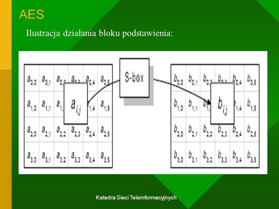 Katedra Sieci Teleinformacyjnych AES Ilustracja działania bloku podstawienia: