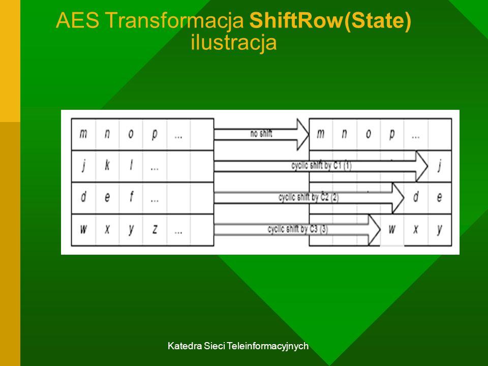 Katedra Sieci Teleinformacyjnych AESTransformacja ShiftRow(State) ilustracja