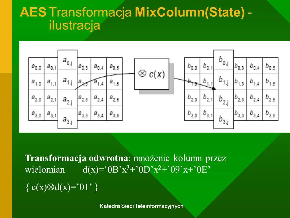 Katedra Sieci Teleinformacyjnych AESTransformacja MixColumn(State) - ilustracja Transformacja odwrotna: mnożenie kolumn przez wielomian d(x)='0B'x 3 +'0D'x 2 +'09'x+'0E' { c(x)  d(x)='01' }