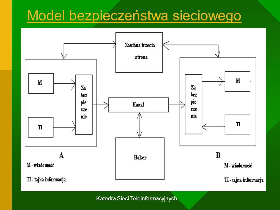 Katedra Sieci Teleinformacyjnych Model bezpieczeństwa sieciowego