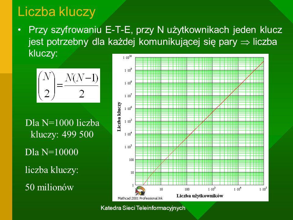 Katedra Sieci Teleinformacyjnych Liczba kluczy Przy szyfrowaniu E-T-E, przy N użytkownikach jeden klucz jest potrzebny dla każdej komunikującej się pary  liczba kluczy: Dla N=1000 liczba kluczy: 499 500 Dla N=10000 liczba kluczy: 50 milionów