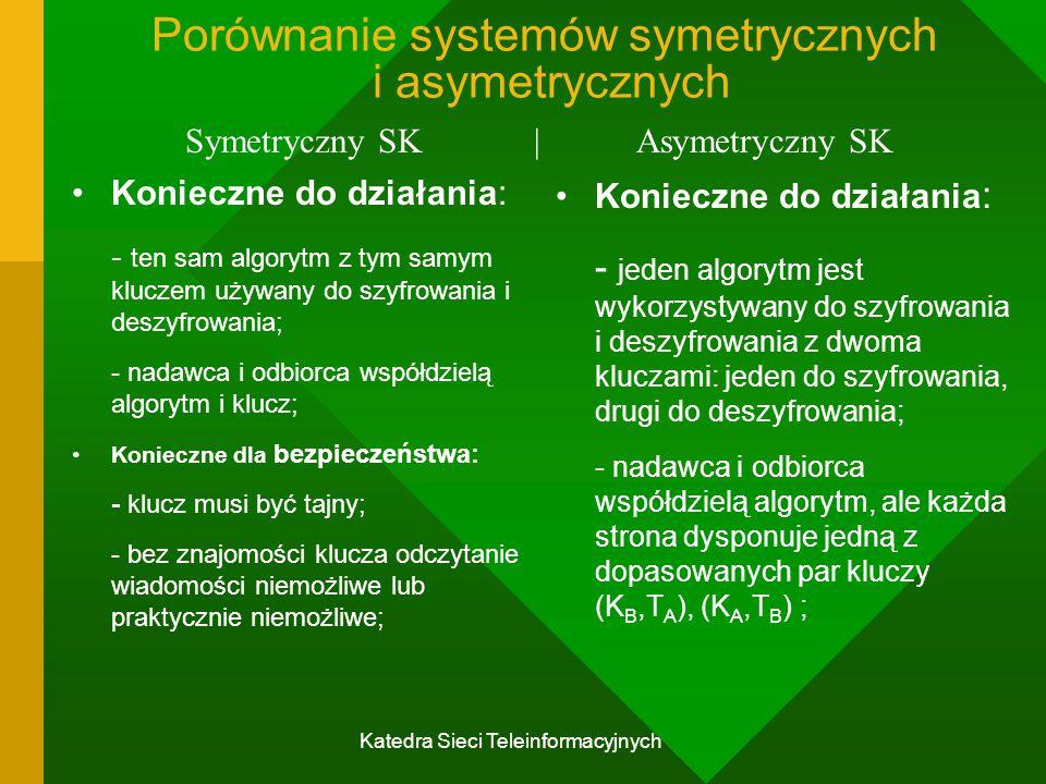 Katedra Sieci Teleinformacyjnych Porównanie systemów symetrycznych i asymetrycznych Konieczne do działania: - ten sam algorytm z tym samym kluczem używany do szyfrowania i deszyfrowania; - nadawca i odbiorca współdzielą algorytm i klucz; Konieczne dla bezpieczeństwa: - klucz musi być tajny; - bez znajomości klucza odczytanie wiadomości niemożliwe lub praktycznie niemożliwe; Konieczne do działania : - jeden algorytm jest wykorzystywany do szyfrowania i deszyfrowania z dwoma kluczami: jeden do szyfrowania, drugi do deszyfrowania; - nadawca i odbiorca współdzielą algorytm, ale każda strona dysponuje jedną z dopasowanych par kluczy (K B,T A ), (K A,T B ) ; Symetryczny SK | Asymetryczny SK