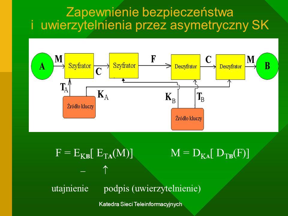 Katedra Sieci Teleinformacyjnych Zapewnienie bezpieczeństwa i uwierzytelnienia przez asymetryczny SK F = E K B [ E T A (M)]M = D K A [ D T B (F)]  utajnienie podpis (uwierzytelnienie)