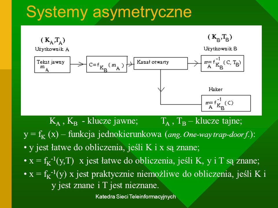 Katedra Sieci Teleinformacyjnych Systemy asymetryczne K A, K B - klucze jawne;T A, T B – klucze tajne; y = f K (x) – funkcja jednokierunkowa ( ang.