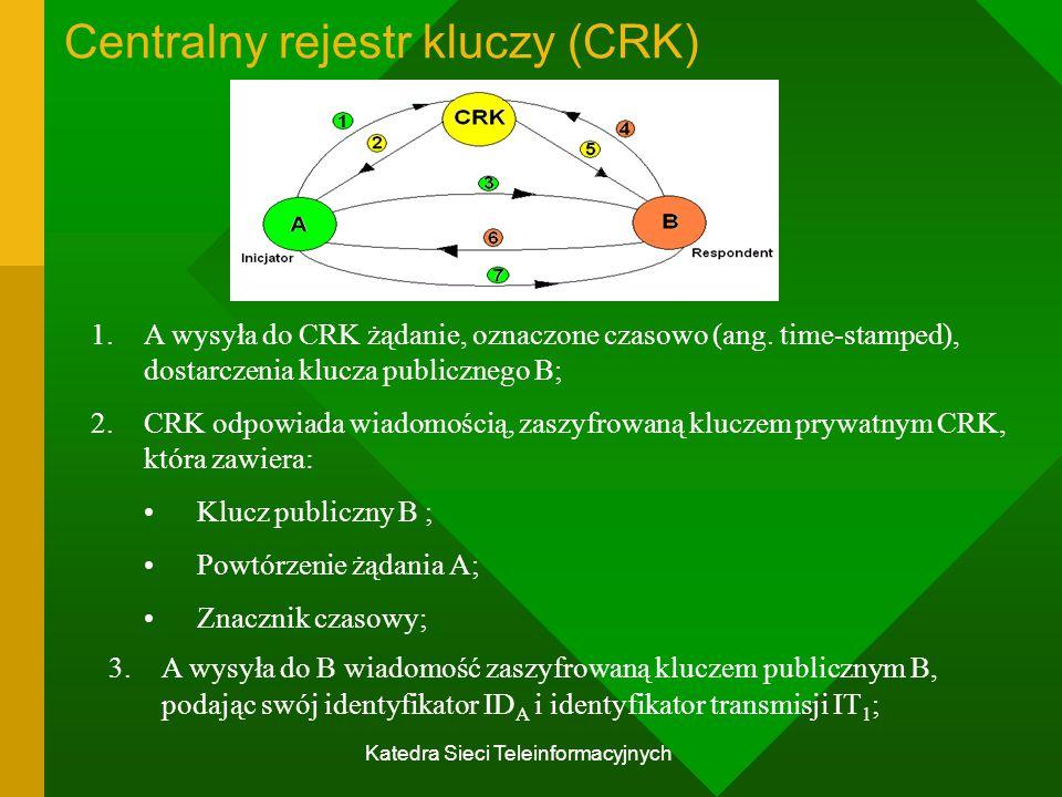 Katedra Sieci Teleinformacyjnych Centralny rejestr kluczy (CRK) 1.A wysyła do CRK żądanie, oznaczone czasowo (ang.
