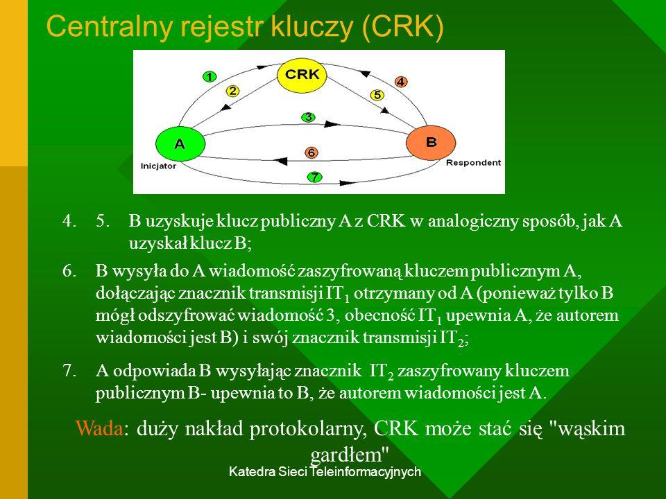 Katedra Sieci Teleinformacyjnych Centralny rejestr kluczy (CRK) 4.5.