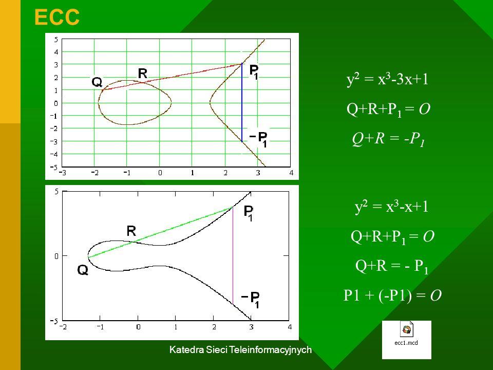 Katedra Sieci Teleinformacyjnych ECC y 2 = x 3 -3x+1 Q+R+P 1 = O Q+R = -P 1 y 2 = x 3 -x+1 Q+R+P 1 = O Q+R = - P 1 P1 + (-P1) = O