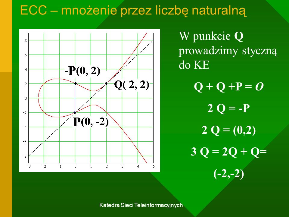 Katedra Sieci Teleinformacyjnych ECC – mnożenie przez liczbę naturalną W punkcie Q prowadzimy styczną do KE Q + Q +P = O 2 Q = -P 2 Q = (0,2) 3 Q = 2Q + Q= (-2,-2)