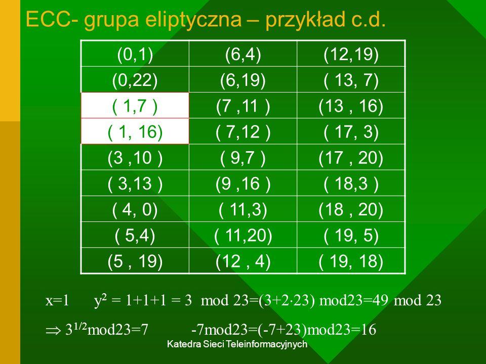 Katedra Sieci Teleinformacyjnych ECC- grupa eliptyczna – przykład c.d.