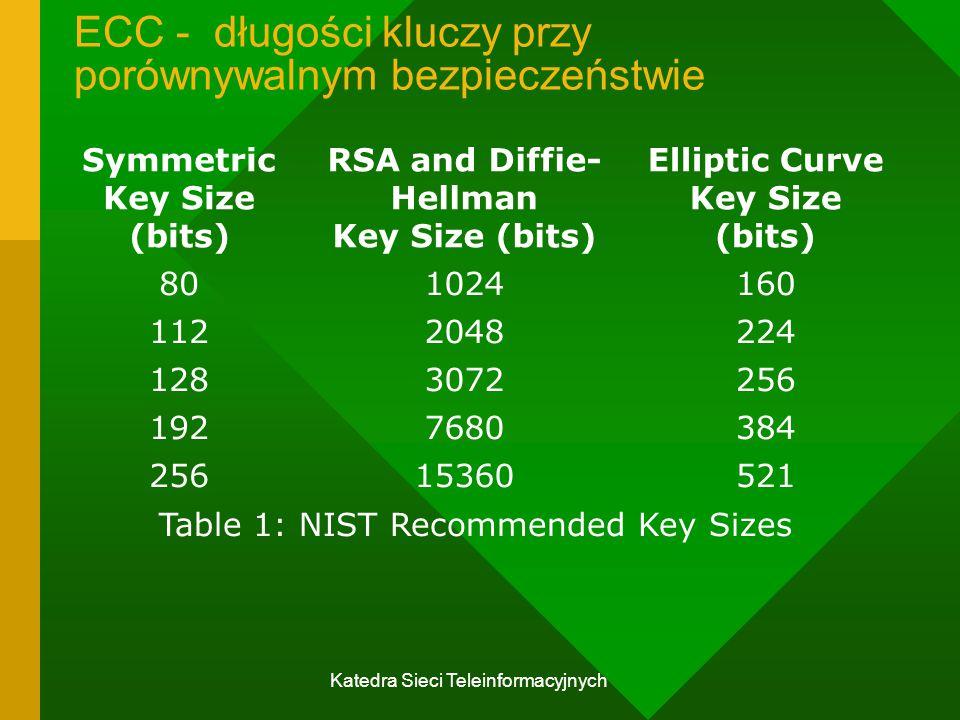 Katedra Sieci Teleinformacyjnych ECC - długości kluczy przy porównywalnym bezpieczeństwie Symmetric Key Size (bits) RSA and Diffie- Hellman Key Size (bits) Elliptic Curve Key Size (bits) 801024160 1122048224 1283072256 1927680384 25615360521 Table 1: NIST Recommended Key Sizes