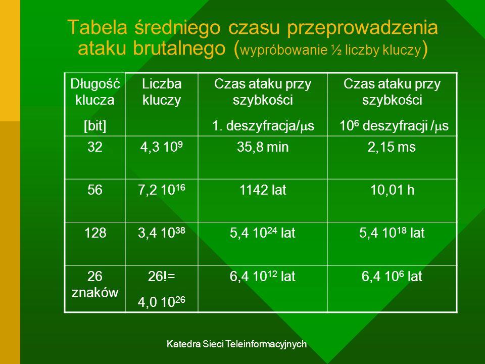 Katedra Sieci Teleinformacyjnych Tabela średniego czasu przeprowadzenia ataku brutalnego ( wypróbowanie ½ liczby kluczy ) Długość klucza [bit] Liczba kluczy Czas ataku przy szybkości 1.