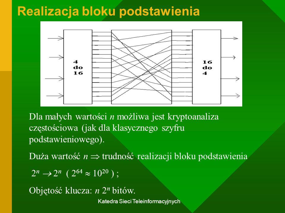 Katedra Sieci Teleinformacyjnych Realizacja bloku podstawienia Dla małych wartości n możliwa jest kryptoanaliza częstościowa (jak dla klasycznego szyfru podstawieniowego).