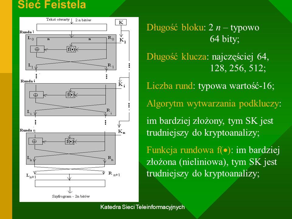 Katedra Sieci Teleinformacyjnych Sieć Feistela Długość bloku: 2 n – typowo 64 bity; Długość klucza: najczęściej 64, 128, 256, 512; Liczba rund: typowa wartość-16; Algorytm wytwarzania podkluczy: im bardziej złożony, tym SK jest trudniejszy do kryptoanalizy; Funkcja rundowa f(  ): im bardziej złożona (nieliniowa), tym SK jest trudniejszy do kryptoanalizy;