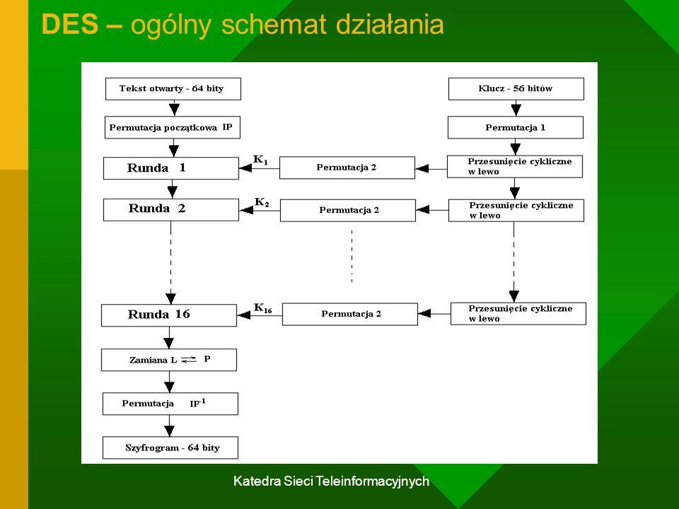 Katedra Sieci Teleinformacyjnych DES – ogólny schemat działania