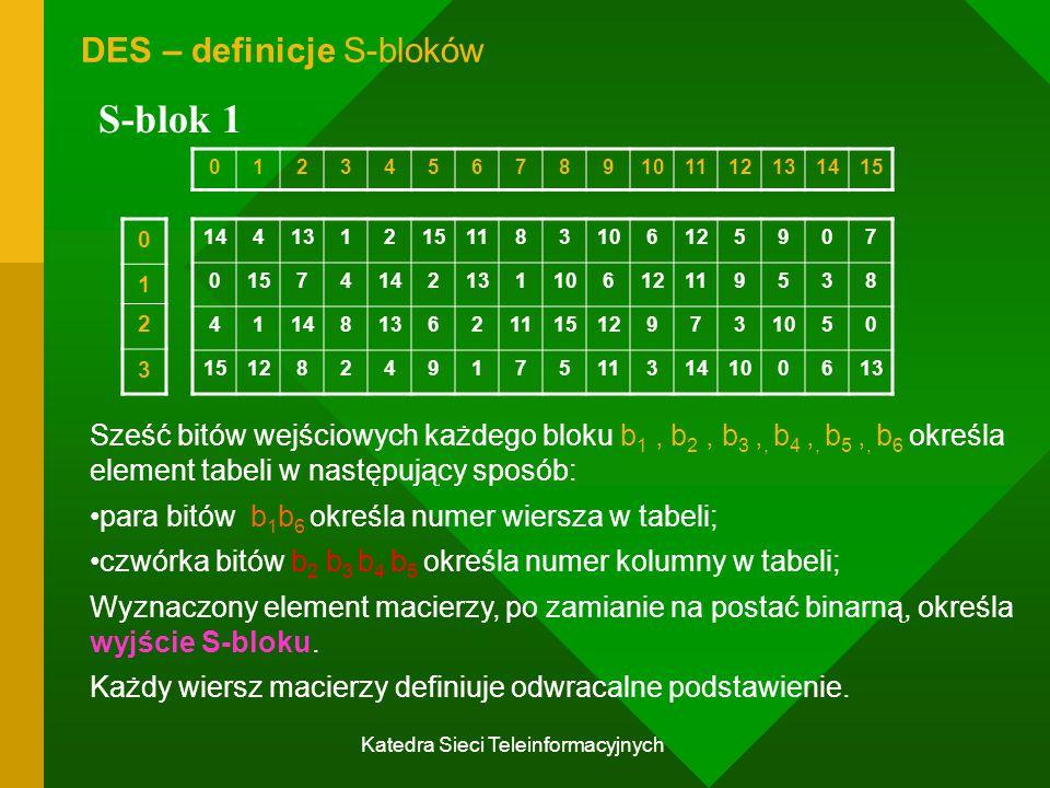 Katedra Sieci Teleinformacyjnych DES – definicje S-bloków S-blok 1 1441312151183106125907 0157414213110612119538 4114813621115129731050 1512824917511314100613 0123456789101112131415 0 1 2 3 Sześć bitów wejściowych każdego bloku b 1, b 2, b 3,, b 4,, b 5,, b 6 określa element tabeli w następujący sposób: para bitów b 1 b 6 określa numer wiersza w tabeli; czwórka bitów b 2 b 3 b 4 b 5 określa numer kolumny w tabeli; Wyznaczony element macierzy, po zamianie na postać binarną, określa wyjście S-bloku.