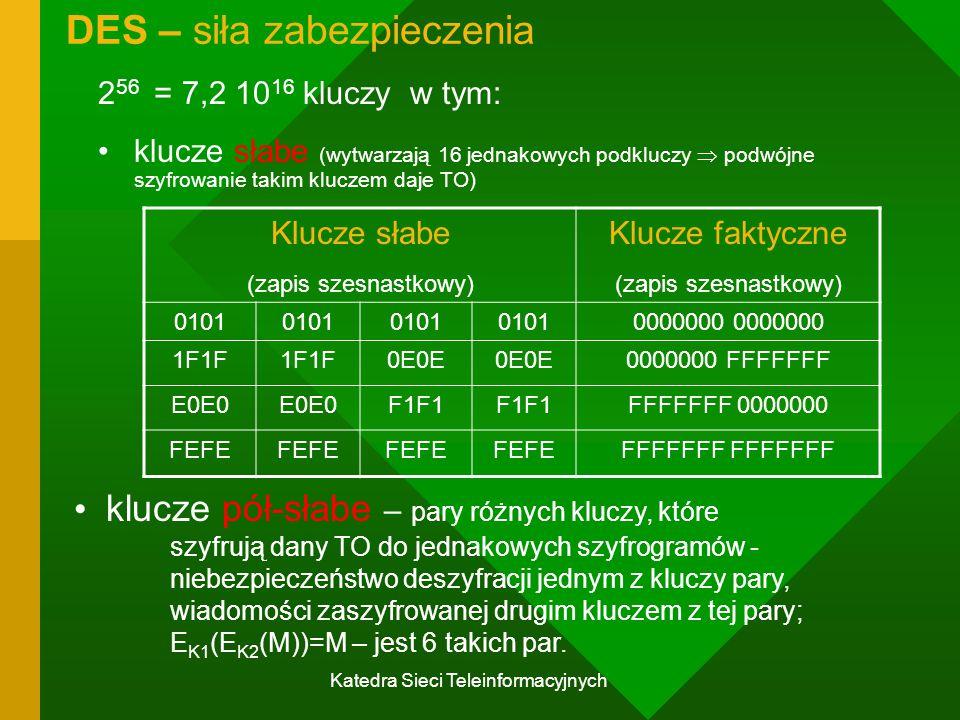 Katedra Sieci Teleinformacyjnych DES – siła zabezpieczenia 2 56 = 7,2 10 16 kluczy w tym: klucze słabe (wytwarzają 16 jednakowych podkluczy  podwójne szyfrowanie takim kluczem daje TO) Klucze słabe (zapis szesnastkowy) Klucze faktyczne (zapis szesnastkowy) 0101 0000000 1F1F 0E0E 0000000 FFFFFFF E0E0 F1F1 FFFFFFF 0000000 FEFE FFFFFFF klucze pół-słabe – pary różnych kluczy, które szyfrują dany TO do jednakowych szyfrogramów - niebezpieczeństwo deszyfracji jednym z kluczy pary, wiadomości zaszyfrowanej drugim kluczem z tej pary; E K1 (E K2 (M))=M – jest 6 takich par.