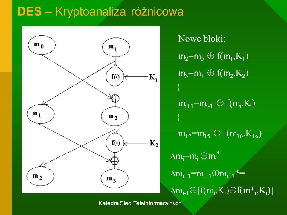 Katedra Sieci Teleinformacyjnych DES – Kryptoanaliza różnicowa Nowe bloki: m 2 =m 0  f(m 1,K 1 ) m 3 =m 1  f(m 2,K 2 ) ¦ m i+1 =m i-1  f(m i,K i ) ¦ m 17 =m 15  f(m 16,K 16 )  m i =m i  m i *  m i+1 =m i+1  m i+1 *=  m i-1  [f(m i,K i )  f(m* i,K i )]