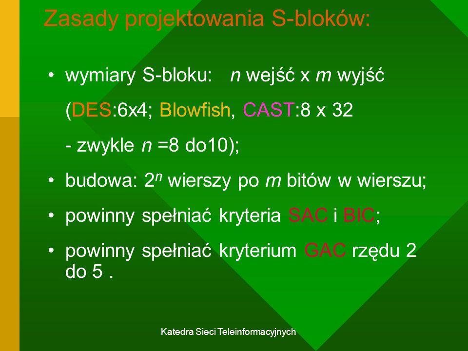 Katedra Sieci Teleinformacyjnych Zasady projektowania S-bloków: wymiary S-bloku: n wejść x m wyjść (DES:6x4; Blowfish, CAST:8 x 32 - zwykle n =8 do10); budowa: 2 n wierszy po m bitów w wierszu; powinny spełniać kryteria SAC i BIC; powinny spełniać kryterium GAC rzędu 2 do 5.