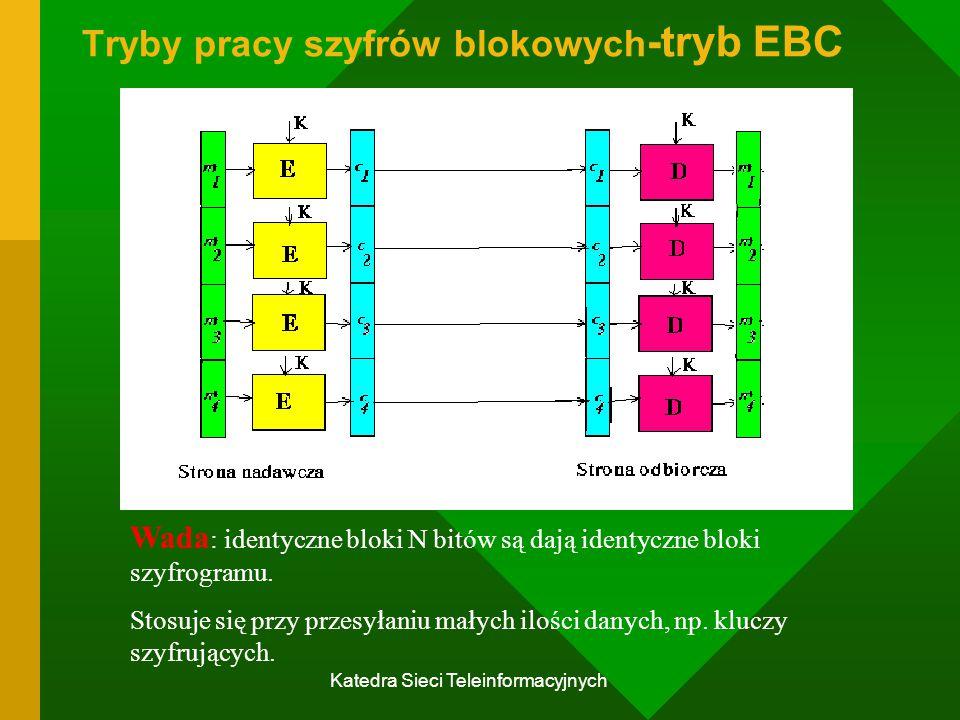 Katedra Sieci Teleinformacyjnych Tryby pracy szyfrów blokowych -tryb EBC Wada : identyczne bloki N bitów są dają identyczne bloki szyfrogramu.