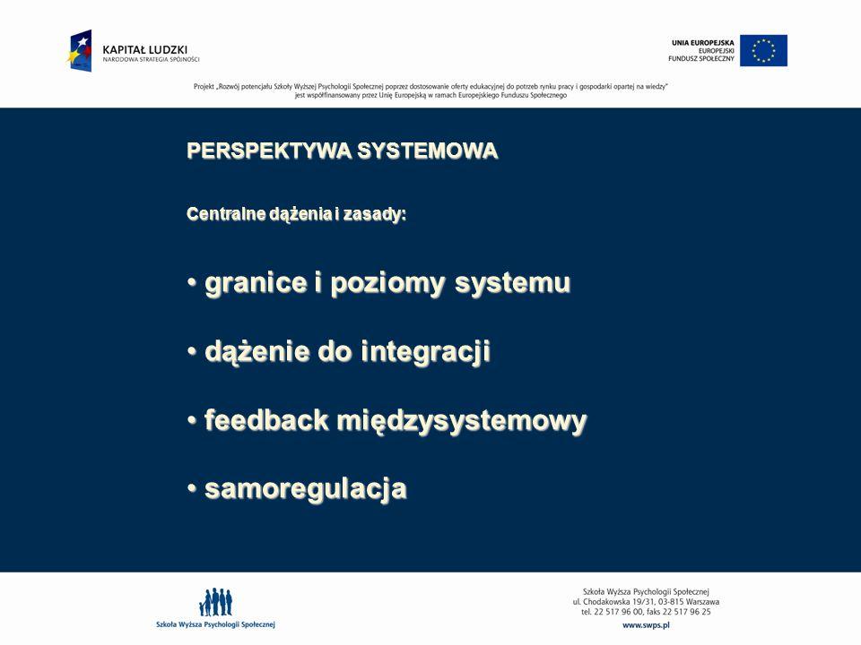 PERSPEKTYWA SYSTEMOWA Centralne dążenia i zasady: granice i poziomy systemu granice i poziomy systemu dążenie do integracji dążenie do integracji feed