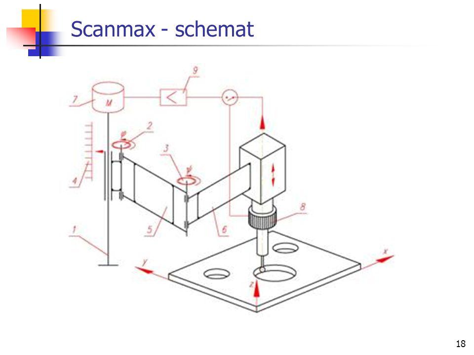 18 Scanmax - schemat