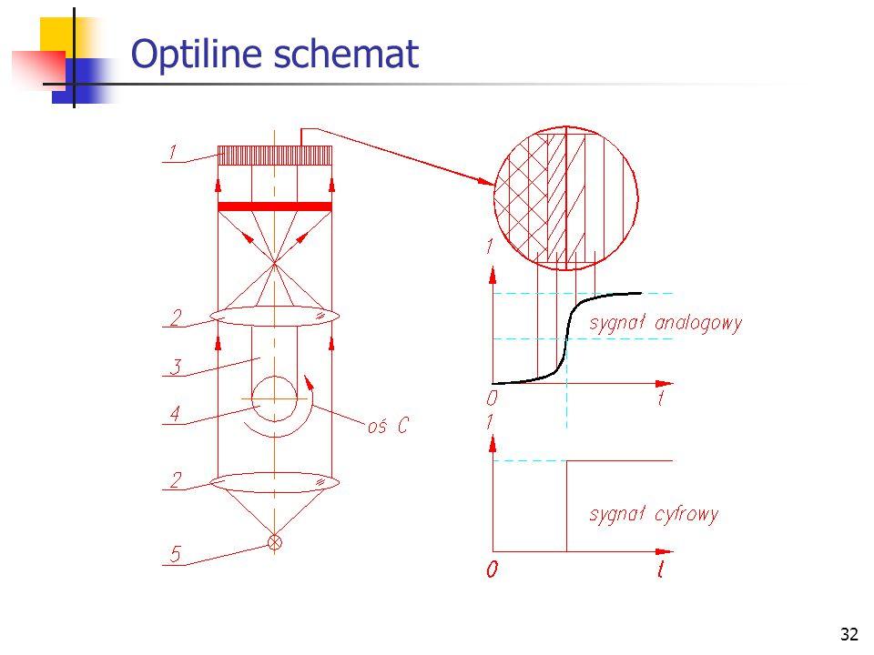 32 Optiline schemat