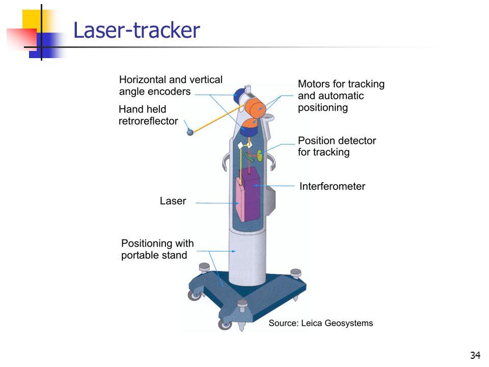34 Laser-tracker