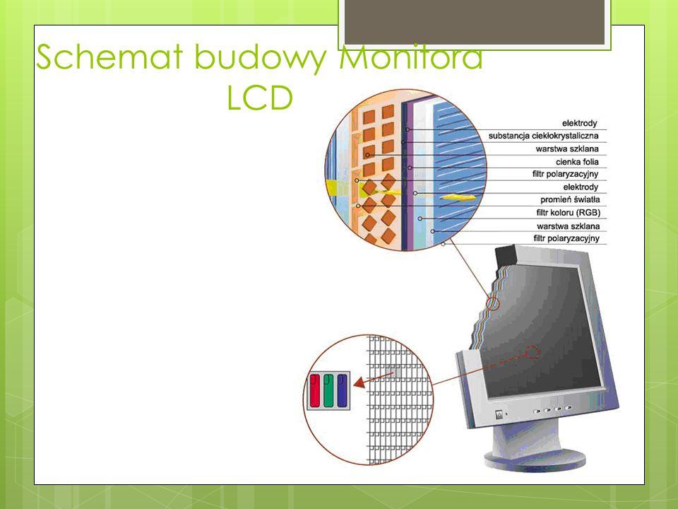 Schemat budowy Monitora LED