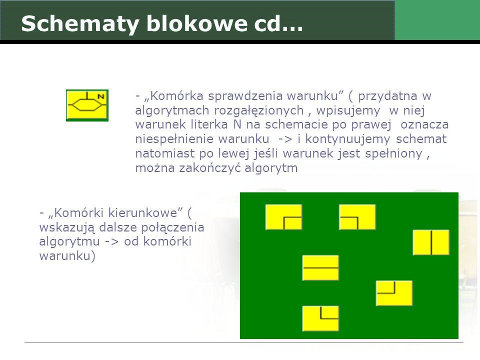 """Schematy blokowe cd… - """"Komórka sprawdzenia warunku"""" ( przydatna w algorytmach rozgałęzionych, wpisujemy w niej warunek literka N na schemacie po praw"""