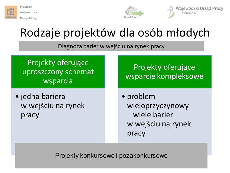 Rodzaje projektów dla osób młodych Projekty oferujące uproszczony schemat wsparcia jedna bariera w wejściu na rynek pracy Projekty oferujące wsparcie