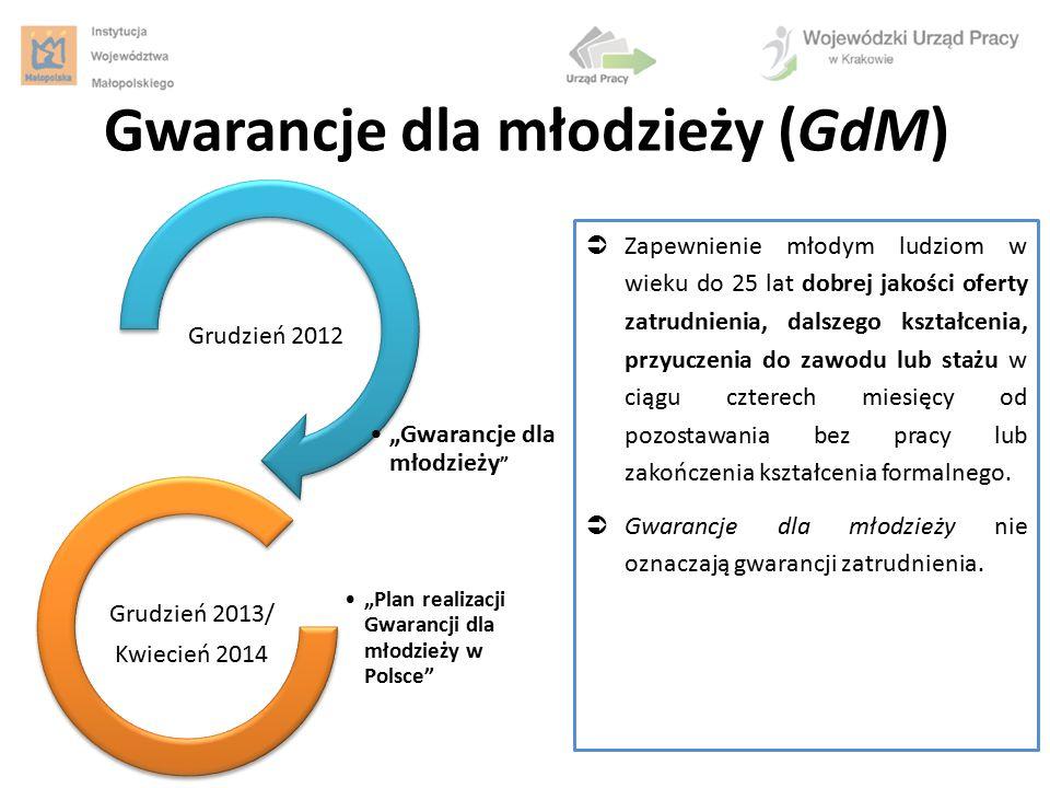 Gwarancje dla młodzieży (GdM)  Zapewnienie młodym ludziom w wieku do 25 lat dobrej jakości oferty zatrudnienia, dalszego kształcenia, przyuczenia do