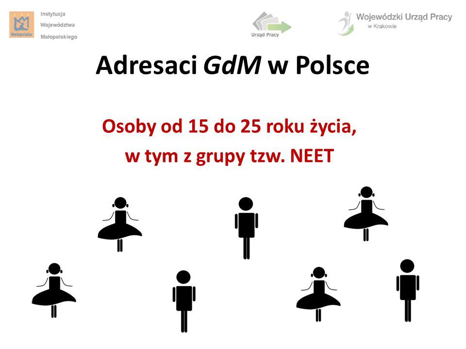 Adresaci GdM w Polsce Osoby od 15 do 25 roku życia, w tym z grupy tzw. NEET