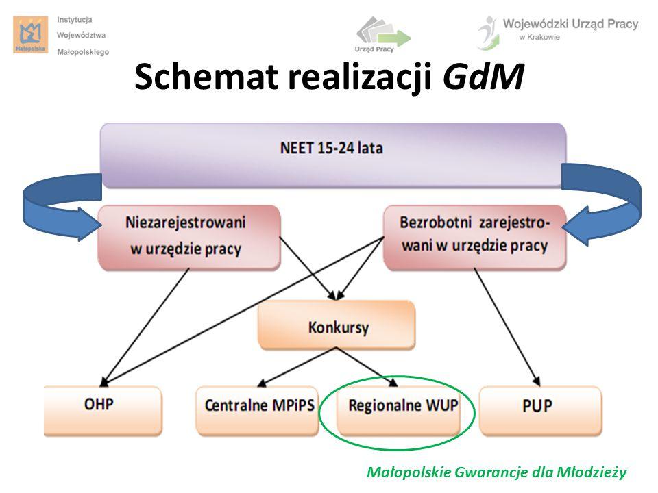 Schemat realizacji GdM Małopolskie Gwarancje dla Młodzieży