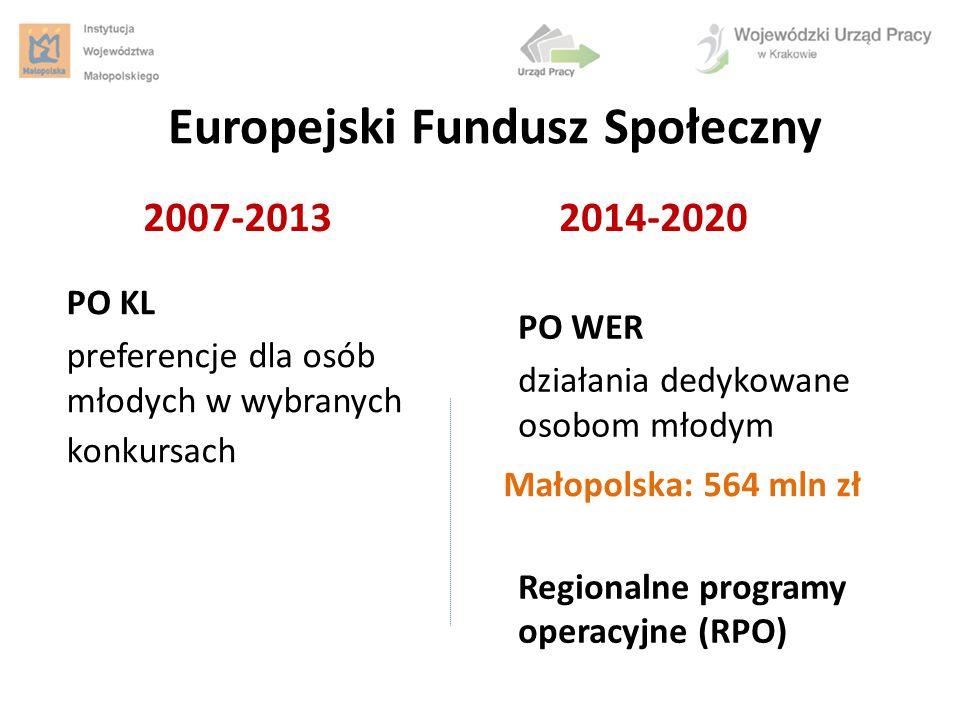 Europejski Fundusz Społeczny PO KL preferencje dla osób młodych w wybranych konkursach 2007-20132014-2020 PO WER działania dedykowane osobom młodym Re