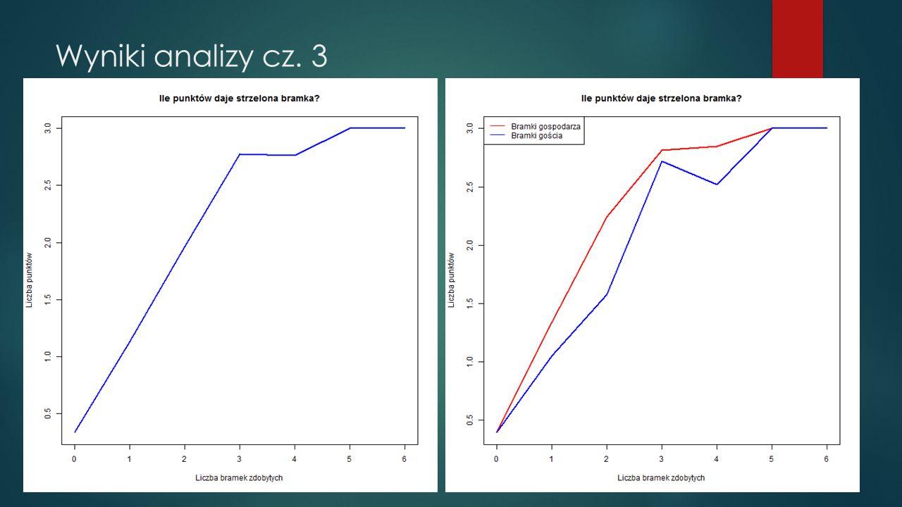 Wyniki analizy cz. 3
