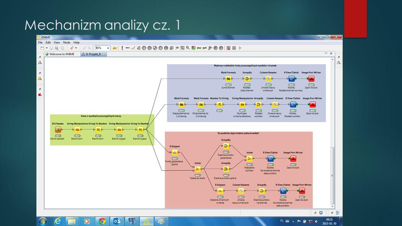 Mechanizm analizy cz. 1