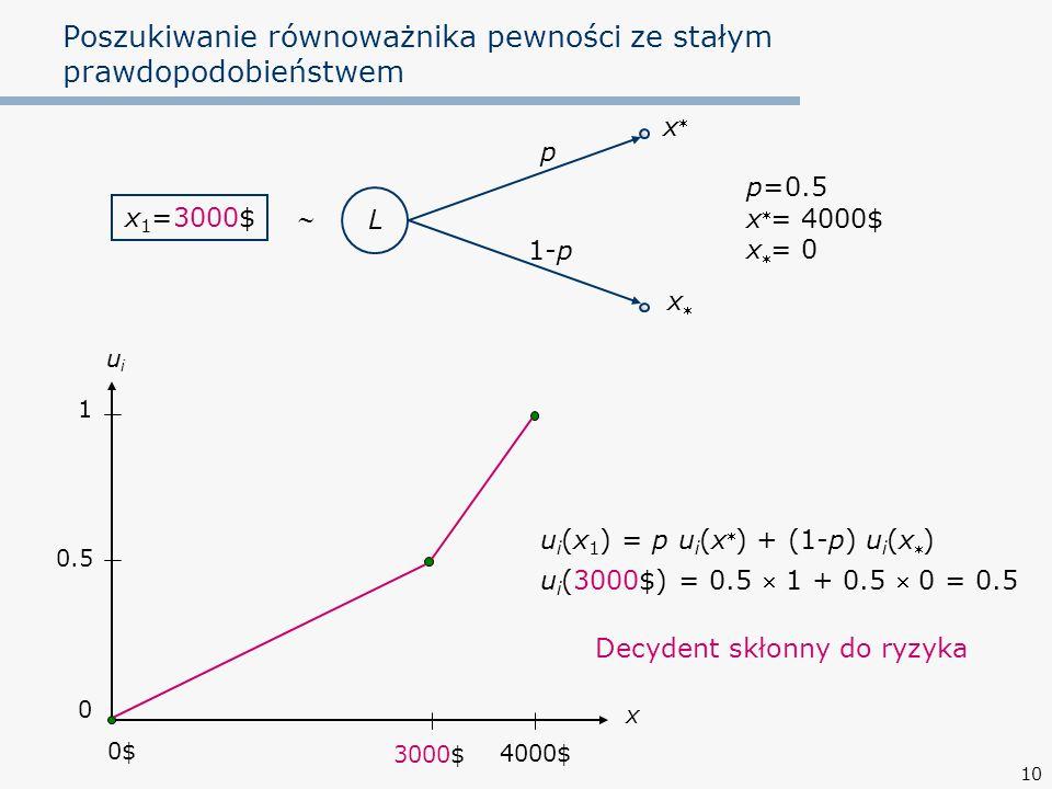 10 Poszukiwanie równoważnika pewności ze stałym prawdopodobieństwem L p 1-p xx xx p=0.5 x  = 4000$ x  = 0 x 1 =3000$  u i (x 1 ) = p u i (x  )